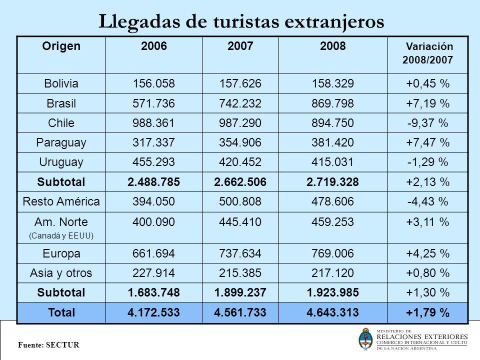 Llegadas de turistas extranjeros Origen200620072008 Variación 2008/2007 Bolivia156.058157.626158.329+0,45 % Brasil571.736742.232869.798+7,19 % Chile98
