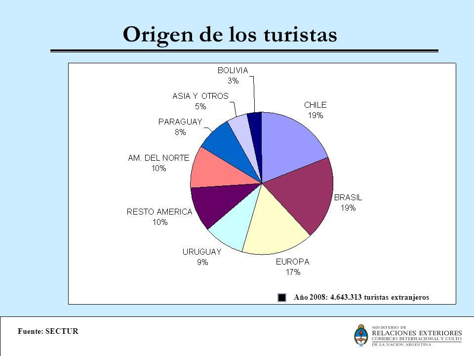 Gasto total de turistas extranjeros (mill.