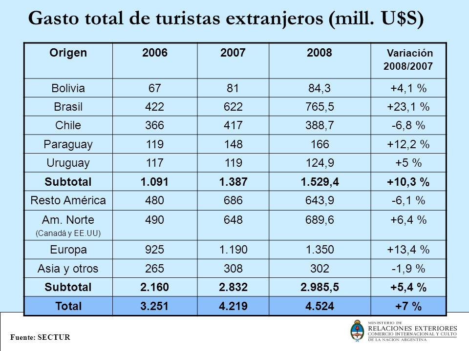 Proyecciones para el 2016 de llegadas de turistas e ingreso de divisas al país Fuente: SECTUR Años20082016 Variación 2016/2008 Llegada de turistas 4.643.3136.700.000 44,3 % Ingreso de divisas U$S 4.514 mU$S 6.800 m50 %