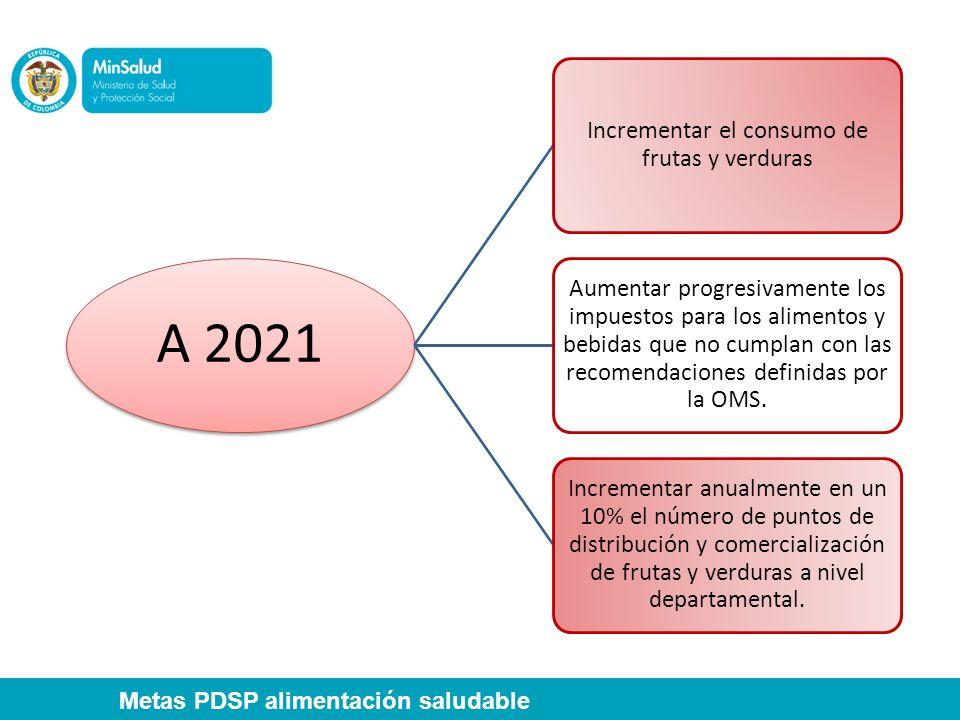 A 2021 Incrementar el consumo de frutas y verduras Aumentar progresivamente los impuestos para los alimentos y bebidas que no cumplan con las recomend