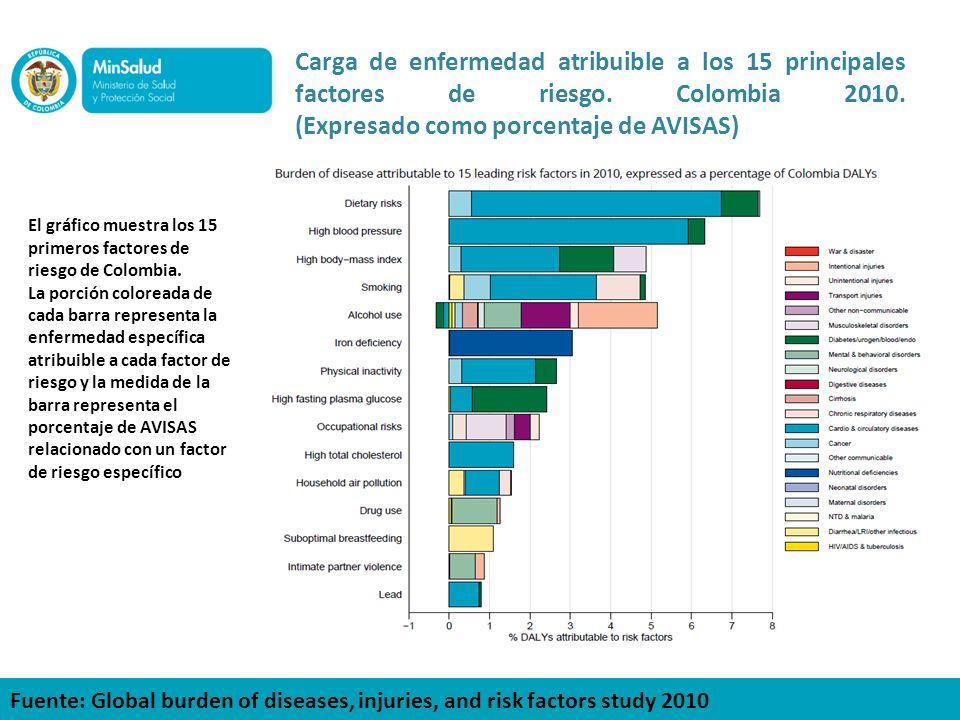 Carga de enfermedad atribuible a los 15 principales factores de riesgo. Colombia 2010. (Expresado como porcentaje de AVISAS) El gráfico muestra los 15