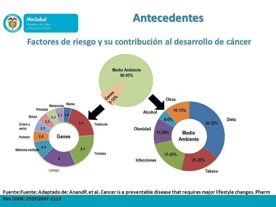 Factores de riesgo y su contribución al desarrollo de cáncer Antecedentes Fuente:Fuente: Adaptado de: AnandP, et al. Cancer is a preventable disease t