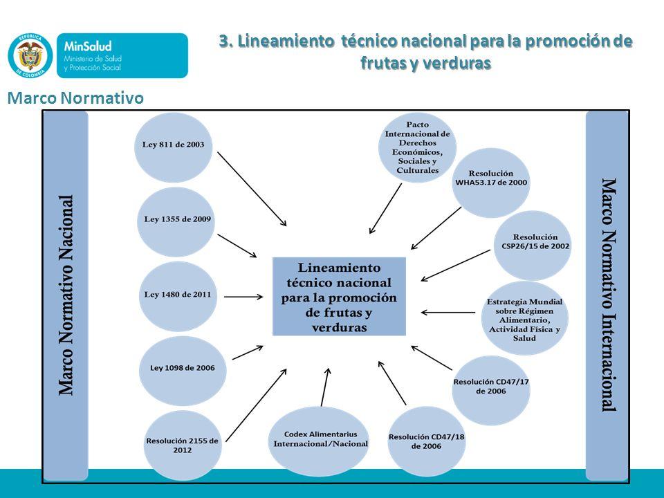 3. Lineamiento técnico nacional para la promoción de frutas y verduras Marco Normativo
