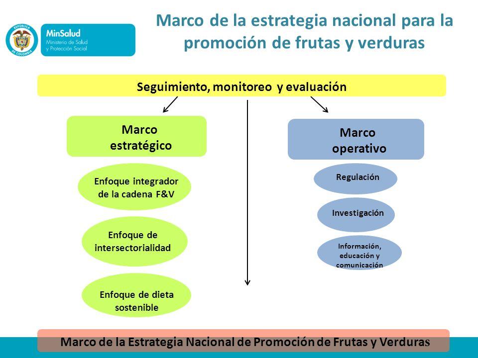 Marco de la estrategia nacional para la promoción de frutas y verduras Seguimiento, monitoreo y evaluación Marco estratégico Marco operativo Enfoque i