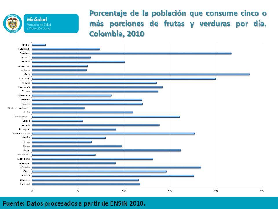 Porcentaje de la población que consume cinco o más porciones de frutas y verduras por día. Colombia, 2010 Fuente: Datos procesados a partir de ENSIN 2