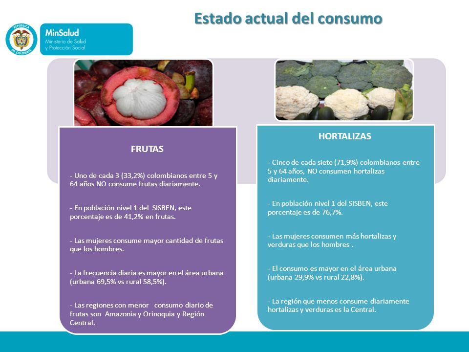 Estado actual del consumo FRUTAS - Uno de cada 3 (33,2%) colombianos entre 5 y 64 años NO consume frutas diariamente. - En población nivel 1 del SISBE