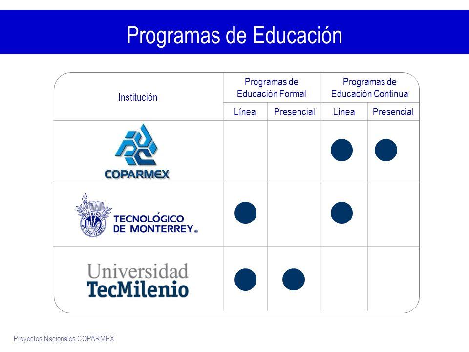 Proyectos Nacionales COPARMEX Beneficios para la Comunidad Coparmex InstituciónProgramasPresencialLínea Educación Continua Membresía 20% Diplomados y Seminarios 30% Cursos por hora 50% Educación Formal Maestría 40% Educación Formal Preparatoria30%40% Profesional30%40% Maestría30%40% Extensión de Idiomas (Inglés) 20%