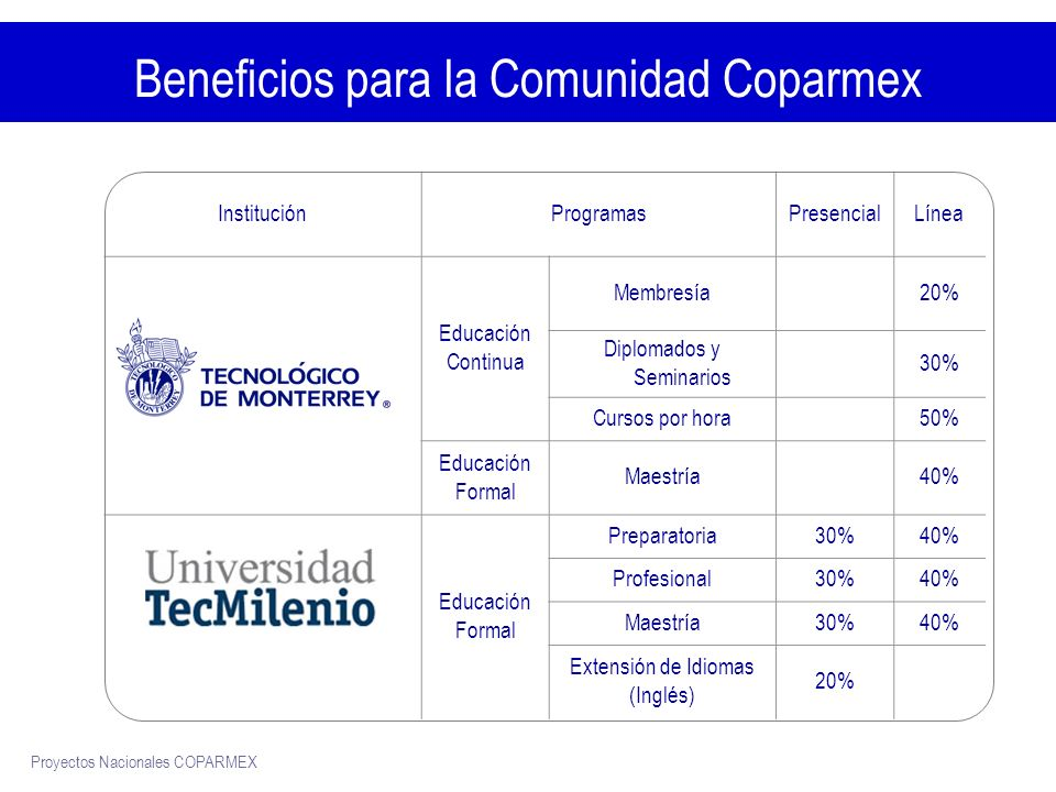 Proyectos Nacionales COPARMEX Proceso de Inscripción Llenar el formato de solicitud de información en el Portal http://sitios.ruv.itesm.mx/portales/coparmex/http://sitios.ruv.itesm.mx/portales/coparmex/ * COPARMEX Validación ITESM Seguimiento Proporciona Información Proceso de inscripción *Disponible a partir del 16 de Junio