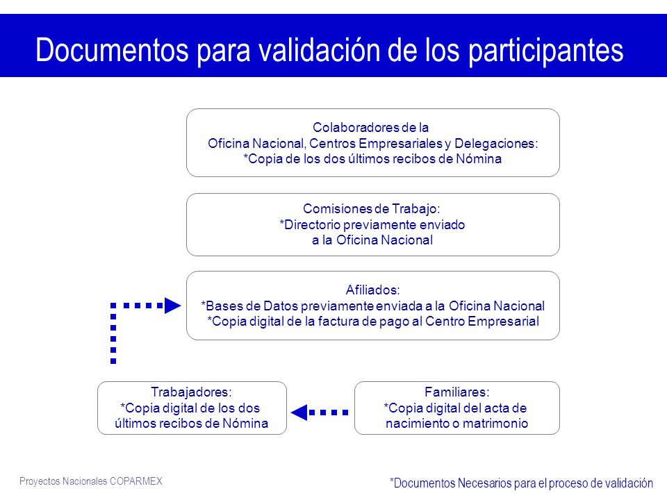Proyectos Nacionales COPARMEX http://sitios.ruv.itesm.mx/portales/coparmex/ Portal de la Universidad en Línea Fecha de Inicio 16 de Junio