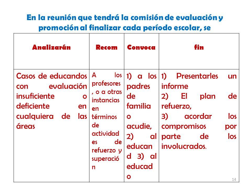 14 En la reunión que tendrá la comisión de evaluación y promoción al finalizar cada período escolar, se AnalizaránRecomConvocafin Casos de educandos con evaluación insuficiente o deficiente en cualquiera de las áreas A los profesores, o a otras instancias en términos de actividad es de refuerzo y superació n 1) a los padres de familia o acudie, 2) al educan d 3) al educad o 1) Presentarles un informe 2) El plan de refuerzo, 3) acordar los compromisos por parte de los involucrados.