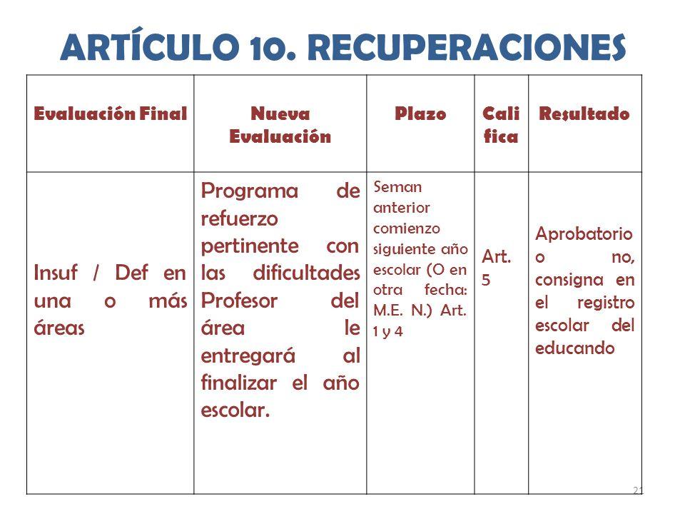 21 ARTÍCULO 10. RECUPERACIONES Evaluación FinalNueva Evaluación PlazoCali fica Resultado Insuf / Def en una o más áreas Programa de refuerzo pertinent