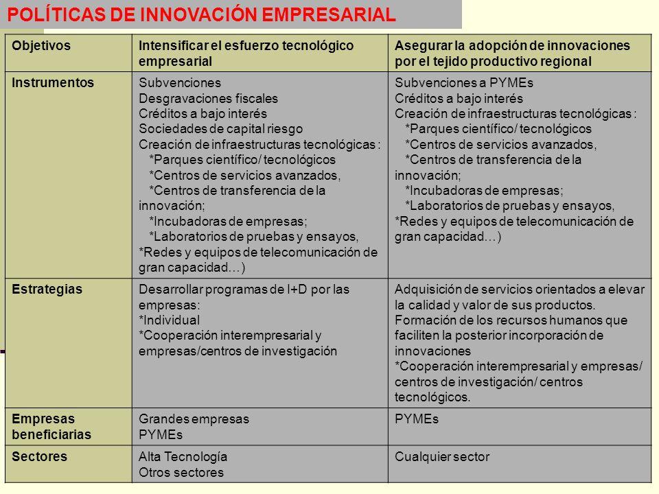 POLÍTICAS DE INNOVACIÓN EMPRESARIAL ObjetivosIntensificar el esfuerzo tecnológico empresarial Asegurar la adopción de innovaciones por el tejido produ