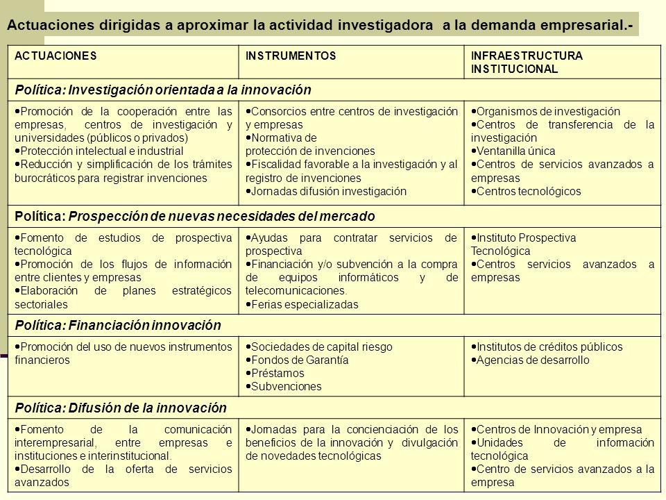 Actuaciones dirigidas a aproximar la actividad investigadora a la demanda empresarial.- ACTUACIONESINSTRUMENTOSINFRAESTRUCTURA INSTITUCIONAL Política: