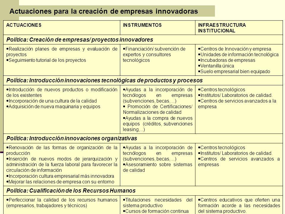 ACTUACIONESINSTRUMENTOSINFRAESTRUCTURA INSTITUCIONAL Política: Creación de empresas/ proyectos innovadores Realización planes de empresas y evaluación