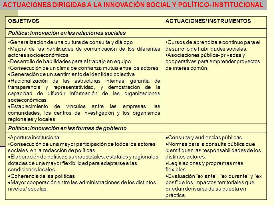 ACTUACIONES DIRIGIDAS A LA INNOVACIÓN SOCIAL Y POLÍTICO- INSTITUCIONAL OBJETIVOSACTUACIONES/ INSTRUMENTOS Política: Innovación en las relaciones socia