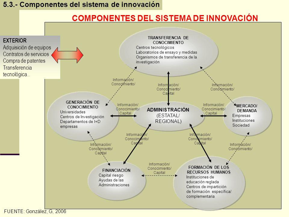 COMPONENTES DEL SISTEMA DE INNOVACIÓN Información/ Conocimiento/ Capital GENERACIÓN DE CONOCIMIENTO Universidades Centros de Investigación Departament
