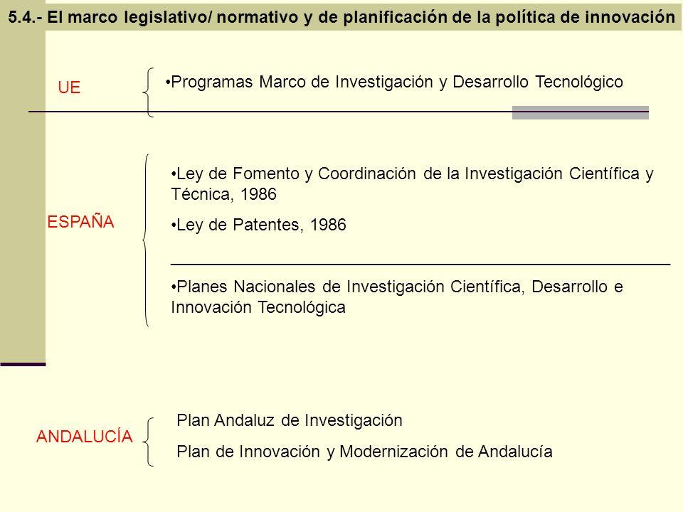 Ley de Fomento y Coordinación de la Investigación Científica y Técnica, 1986 Ley de Patentes, 1986 ___________________________________________________