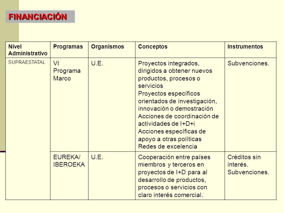 Nivel Administrativo ProgramasOrganismosConceptosInstrumentos SUPRAESTATAL VI Programa Marco U.E.Proyectos integrados, dirigidos a obtener nuevos prod