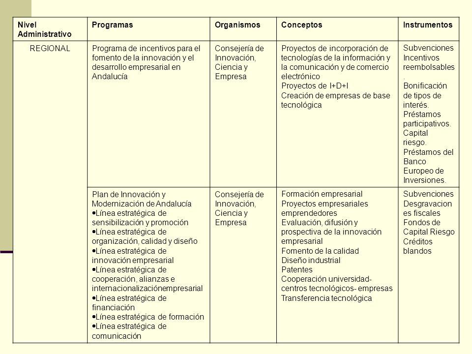 Nivel Administrativo ProgramasOrganismosConceptosInstrumentos REGIONALPrograma de incentivos para el fomento de la innovación y el desarrollo empresar