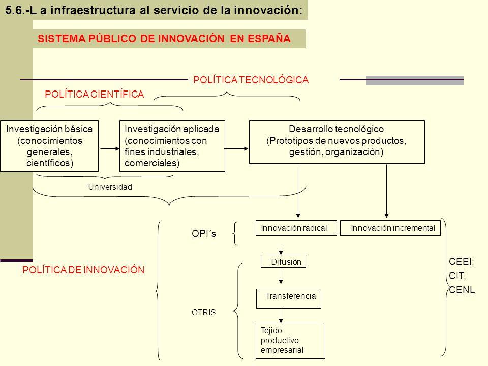 SISTEMA PÚBLICO DE INNOVACIÓN EN ESPAÑA Investigación básica (conocimientos generales, científicos) Investigación aplicada (conocimientos con fines in