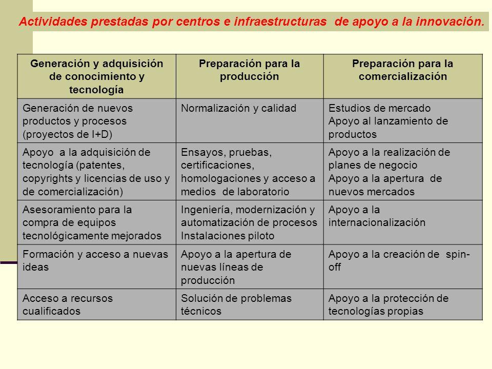 Actividades prestadas por centros e infraestructuras de apoyo a la innovación. Generación y adquisición de conocimiento y tecnología Preparación para