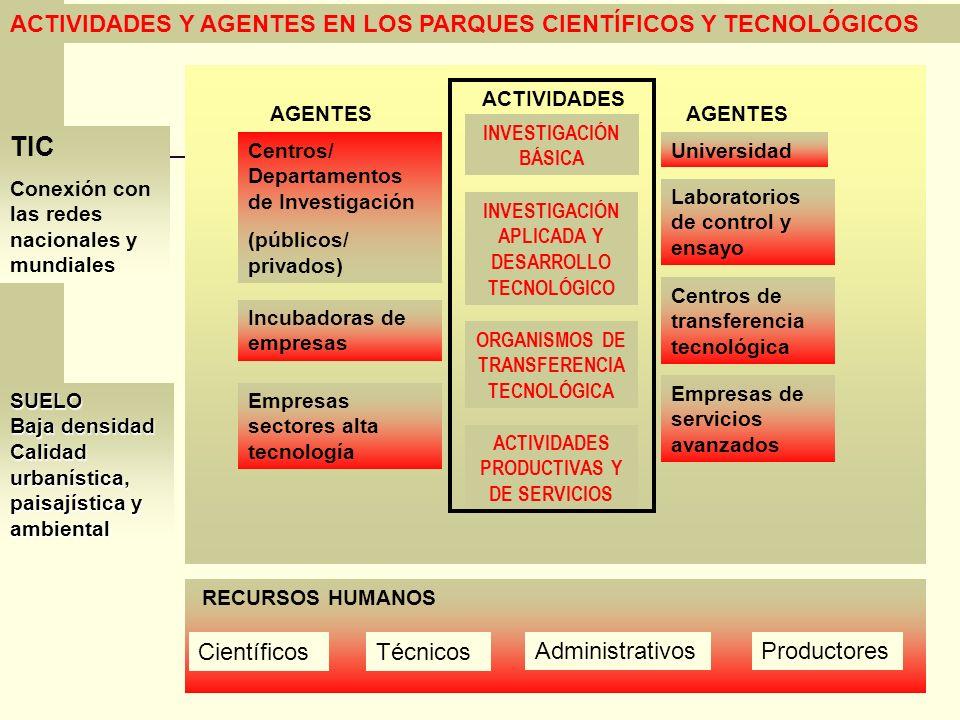 ACTIVIDADES Y AGENTES EN LOS PARQUES CIENTÍFICOS Y TECNOLÓGICOS INVESTIGACIÓN BÁSICA INVESTIGACIÓN APLICADA Y DESARROLLO TECNOLÓGICO ORGANISMOS DE TRA
