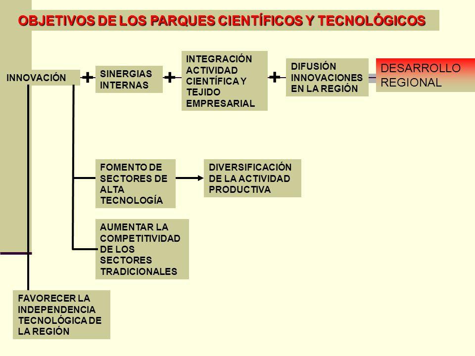 OBJETIVOS DE LOS PARQUES CIENTÍFICOS Y TECNOLÓGICOS DIVERSIFICACIÓN DE LA ACTIVIDAD PRODUCTIVA FOMENTO DE SECTORES DE ALTA TECNOLOGÍA INTEGRACIÓN ACTI