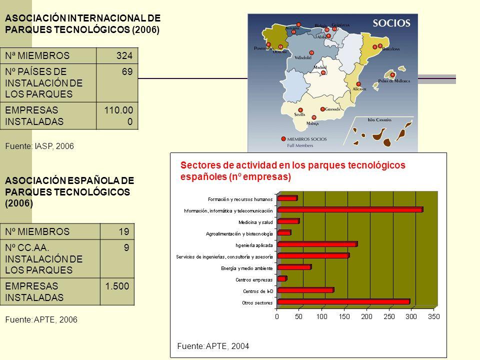 Nª MIEMBROS324 Nº PAÍSES DE INSTALACIÓN DE LOS PARQUES 69 EMPRESAS INSTALADAS 110.00 0 ASOCIACIÓN INTERNACIONAL DE PARQUES TECNOLÓGICOS (2006) Nº MIEM