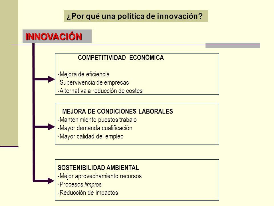 ¿Por qué una política de innovación? INNOVACIÓN COMPETITIVIDAD ECONÓMICA -Mejora de eficiencia -Supervivencia de empresas -Alternativa a reducción de
