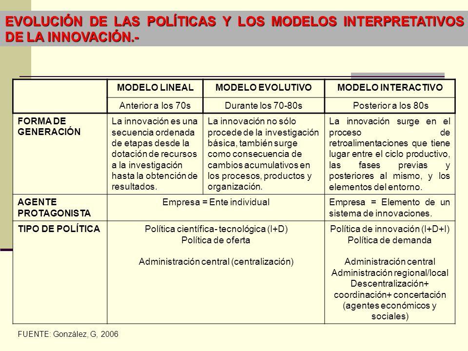 EVOLUCIÓN DE LAS POLÍTICAS Y LOS MODELOS INTERPRETATIVOS DE LA INNOVACIÓN.- MODELO LINEALMODELO EVOLUTIVOMODELO INTERACTIVO Anterior a los 70sDurante