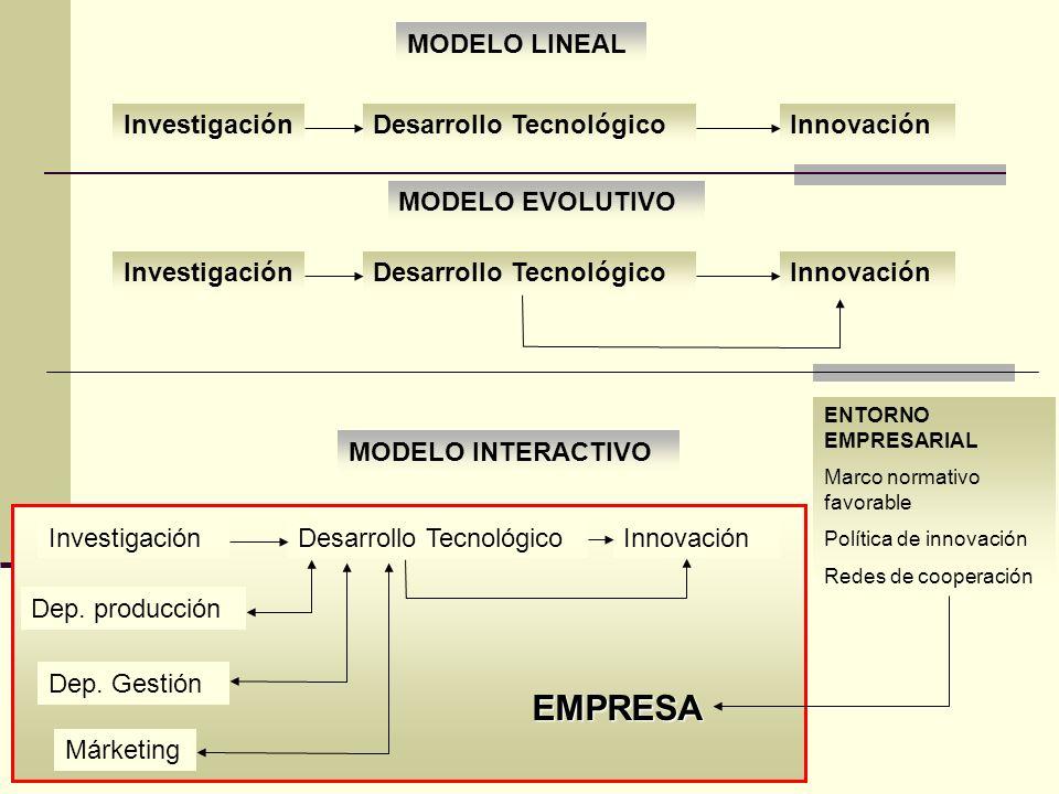 InvestigaciónDesarrollo TecnológicoInnovación MODELO LINEAL InvestigaciónDesarrollo TecnológicoInnovación MODELO EVOLUTIVO InvestigaciónDesarrollo Tec