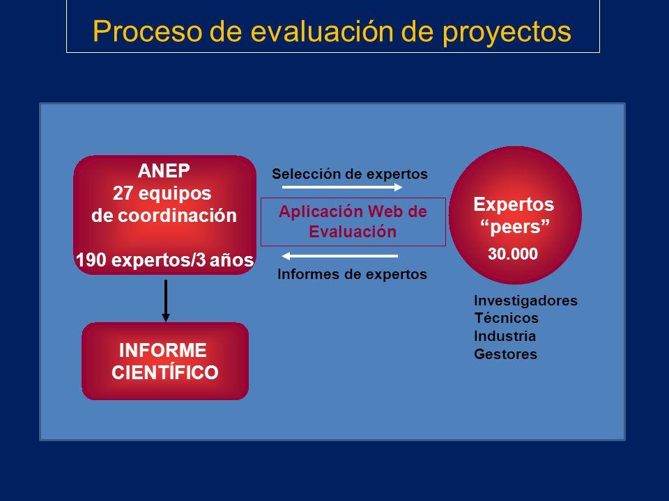 Proceso de evaluación de proyectos ANEP 27 equipos de coordinación 190 expertos/3 años INFORME CIENTÍFICO Expertos peers Informes de expertos Selecció