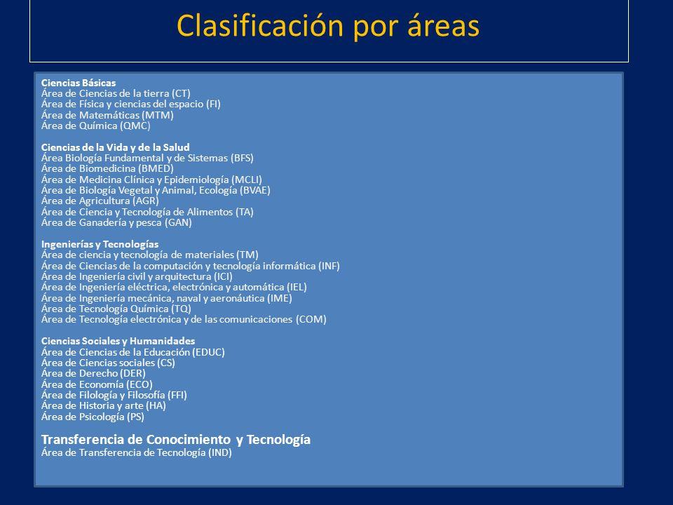 Clasificación por áreas Ciencias Básicas Área de Ciencias de la tierra (CT) Área de Física y ciencias del espacio (FI) Área de Matemáticas (MTM) Área