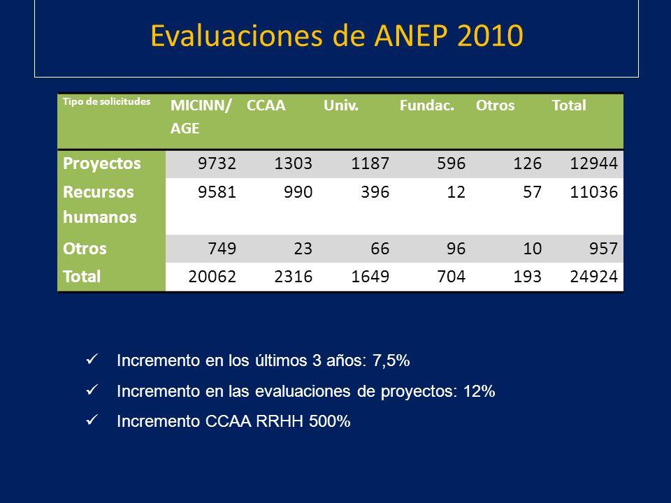 Evaluaciones de ANEP 2010 Tipo de solicitudes MICINN/ AGE CCAAUniv.Fundac.OtrosTotal Proyectos97321303118759612612944 Recursos humanos 958199039612571