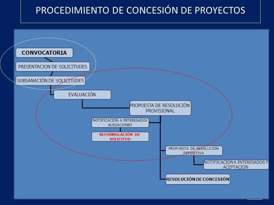 PROCEDIMIENTO DE CONCESIÓN DE PROYECTOS CONVOCATORIA PRESENTACION DE SOLICITUDES SUBSANACIÓN DE SOLICITUDES EVALUACIÓN PROPUESTA DE RESOLUCIÓN PROVISI