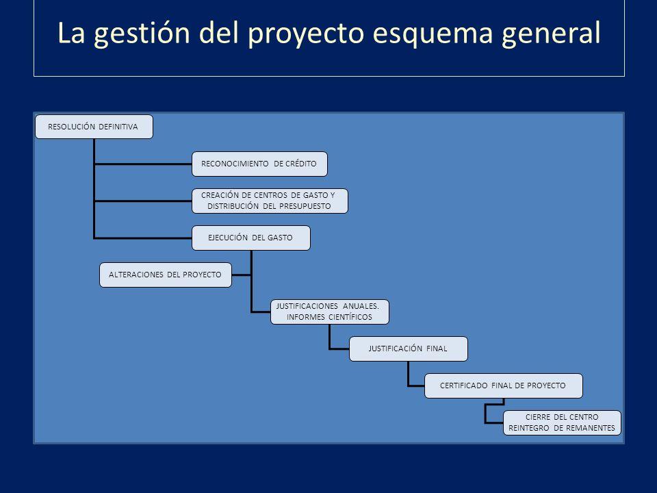 La gestión del proyecto esquema general RESOLUCIÓN DEFINITIVA RECONOCIMIENTO DE CRÉDITO CREACIÓN DE CENTROS DE GASTO Y DISTRIBUCIÓN DEL PRESUPUESTO EJ