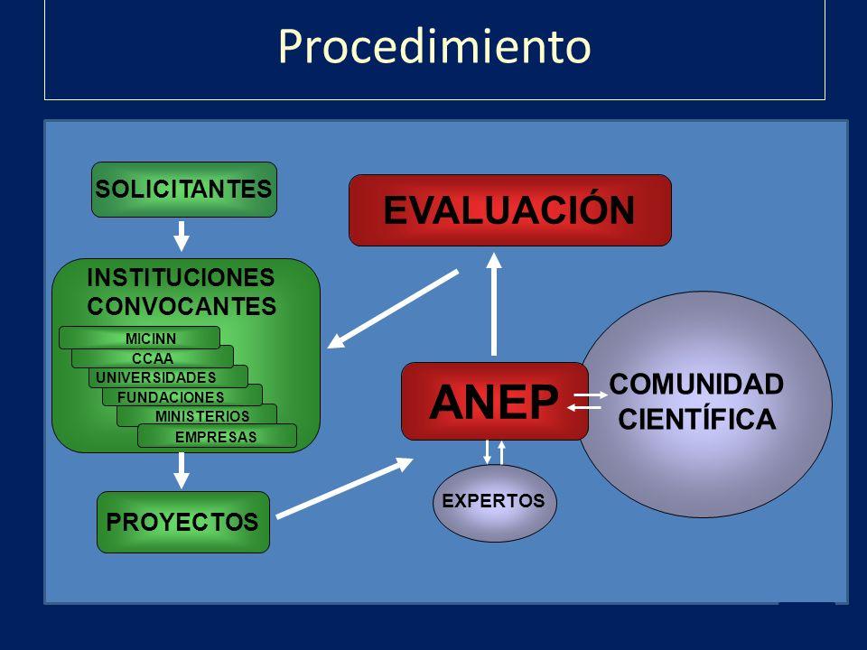 Procedimiento EXPERTOS PROYECTOS COMUNIDAD CIENTÍFICA ANEP SOLICITANTES EVALUACIÓN INSTITUCIONES CONVOCANTES MINISTERIOS FUNDACIONES UNIVERSIDADES CCA