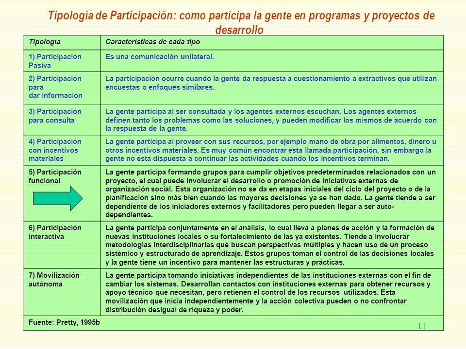 11 Tipología de Participación: como participa la gente en programas y proyectos de desarrollo TipologíaCaracterísticas de cada tipo 1) Participación P