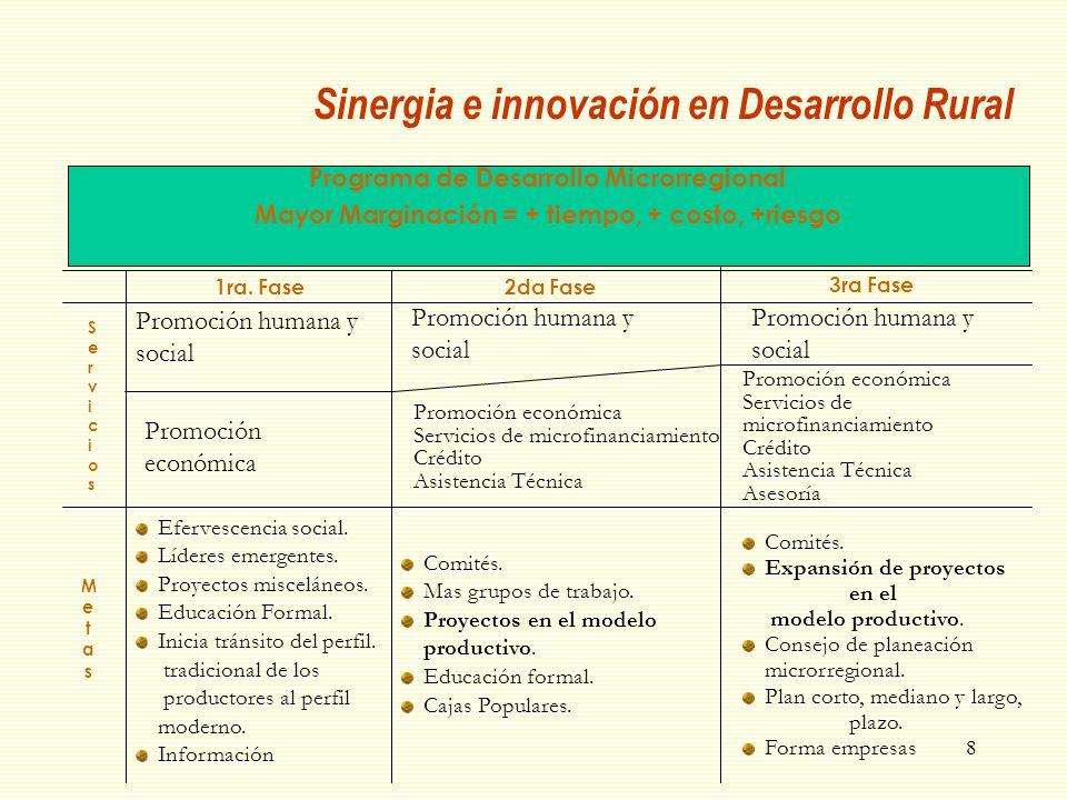 8 Programa de Desarrollo Microrregional Mayor Marginación = + tiempo, + costo, +riesgo Comités. Expansión de proyectos en el modelo productivo. Consej