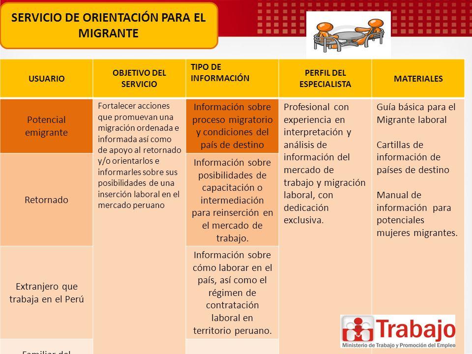 SERVICIO DE ORIENTACIÓN PARA EL MIGRANTE USUARIO OBJETIVO DEL SERVICIO TIPO DE INFORMACIÓN PERFIL DEL ESPECIALISTA MATERIALES Potencial emigrante Fort