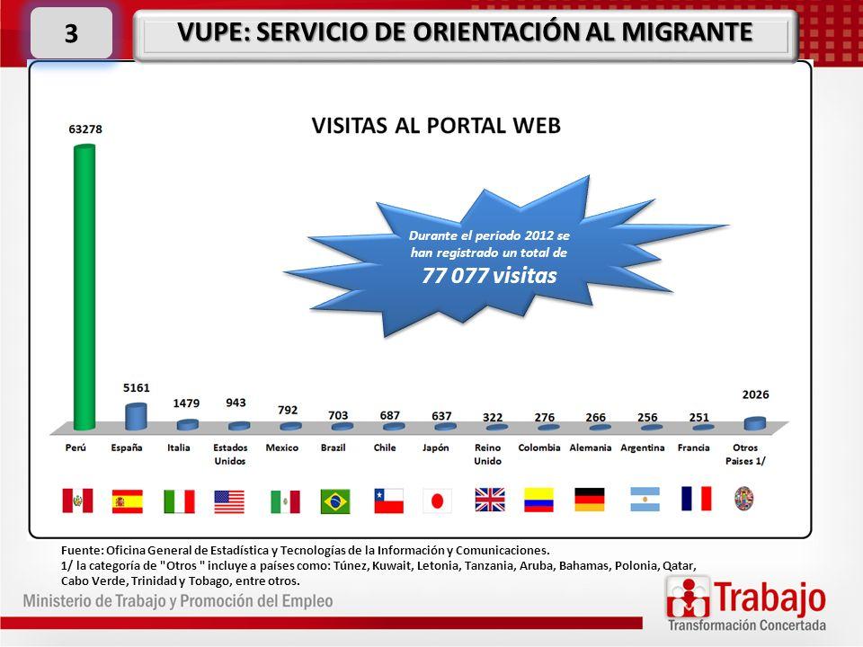 3 Fuente: Oficina General de Estadística y Tecnologías de la Información y Comunicaciones. 1/ la categoría de