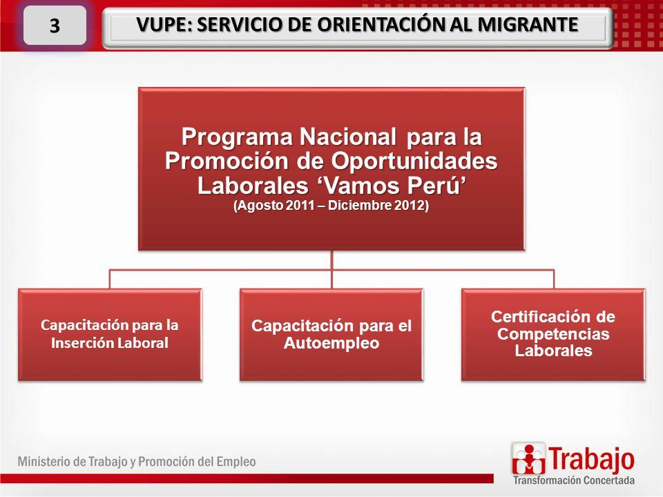 Programa Nacional para la Promoción de Oportunidades Laborales Vamos Perú (Agosto 2011 – Diciembre 2012) Capacitación para la Inserción Laboral Capaci