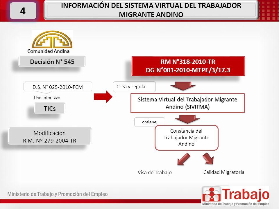 Decisión N° 545 Modificación R.M. Nº 279-2004-TR Modificación R.M. Nº 279-2004-TR Comunidad Andina D.S. N° 025-2010-PCM TICsTICs Uso intensivo Crea y