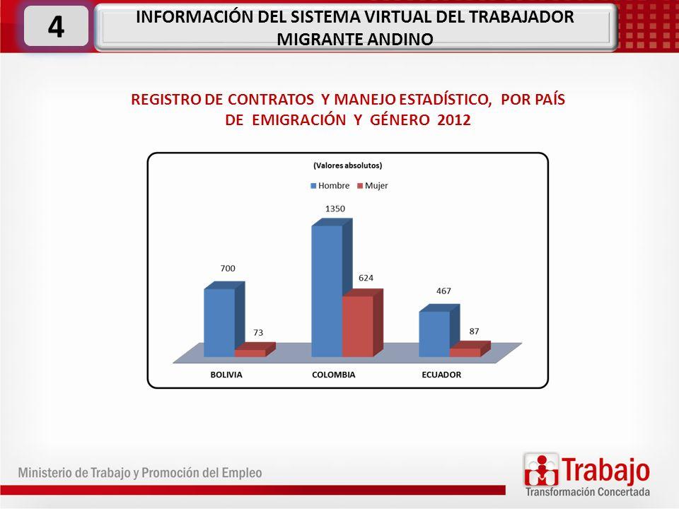 REGISTRO DE CONTRATOS Y MANEJO ESTADÍSTICO, POR PAÍS DE EMIGRACIÓN Y GÉNERO 2012 INFORMACIÓN DEL SISTEMA VIRTUAL DEL TRABAJADOR MIGRANTE ANDINO 4