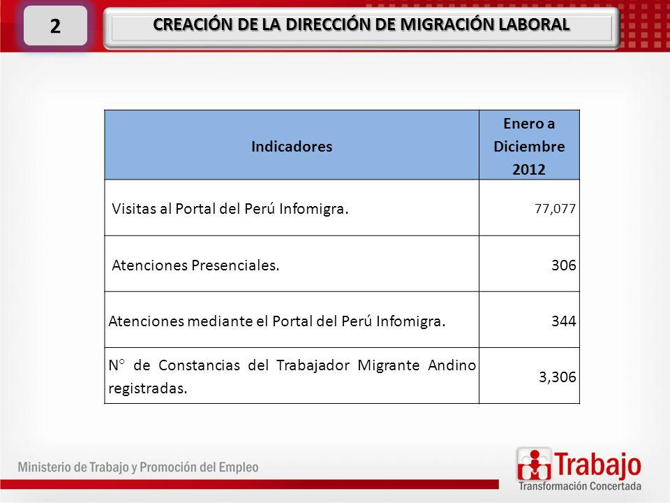 Indicadores Enero a Diciembre 2012 Visitas al Portal del Perú Infomigra. 77,077 Atenciones Presenciales.306 Atenciones mediante el Portal del Perú Inf