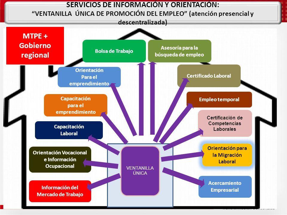 MTPE + Gobierno regional VENTANILLA ÚNICA Bolsa de Trabajo Orientación Vocacional e Información Ocupacional Capacitación Laboral Certificación de Comp