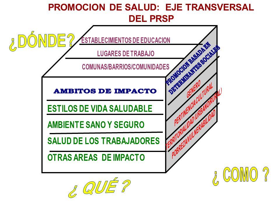 PROMOCION DE SALUD: EJE TRANSVERSAL DEL PRSP