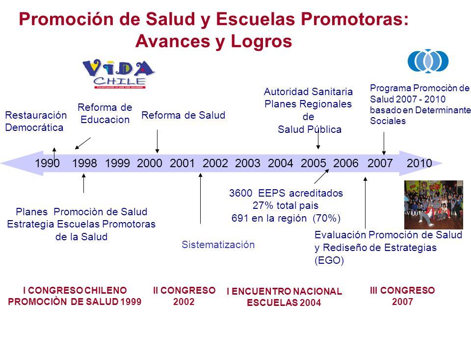 Promoción de Salud y Escuelas Promotoras: Avances y Logros 1990 1998 1999 2000 2001 2002 2003 2004 2005 2006 2007 2010 Planes Promociòn de Salud Estra