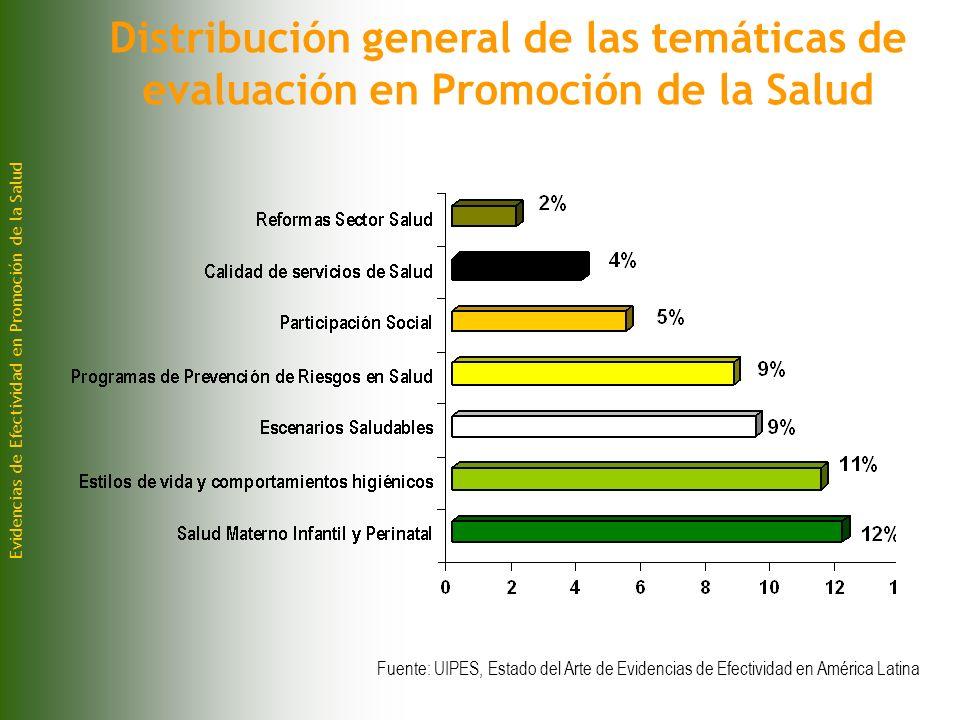 Evidencias de Efectividad en Promoción de la Salud Distribución general de las temáticas de evaluación en Promoción de la Salud Fuente: UIPES, Estado del Arte de Evidencias de Efectividad en América Latina