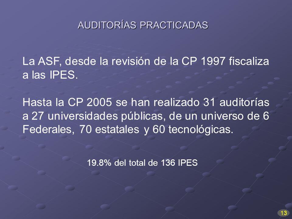 La ASF, desde la revisión de la CP 1997 fiscaliza a las IPES. Hasta la CP 2005 se han realizado 31 auditorías a 27 universidades públicas, de un unive